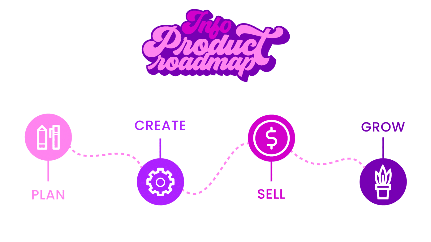 Info Product Roadmap - Breakdown of the steps to create an information product